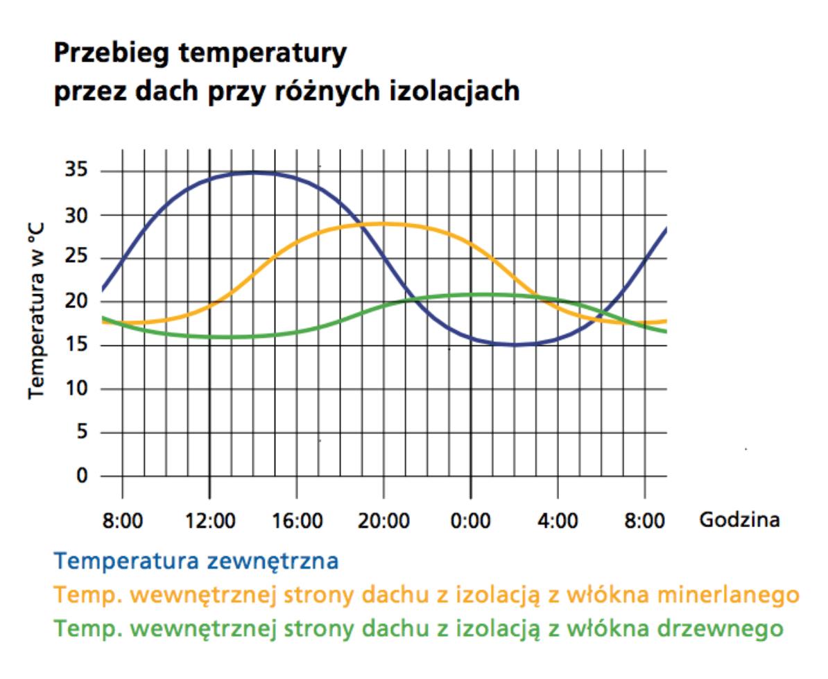 SteicoTemperatura
